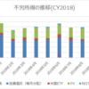 【資産運用】2018年10月の不労所得