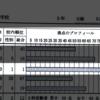 館山三中の確認テストで、数学学年1位、2位
