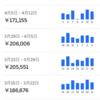 一多分、日本最速で一万回配達、達成しました。ウーバーイーツ売上ランキングの週間ランキングを引退します❗️#ウーバーイーツ配達員