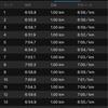第2回ハーフチャレンジ。7分/㎞で走れた!