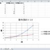 【python】【Excel】複数のCSVからデータを抽出しExcelにまとめる、かつ散布図も自動作成する方法