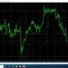 10月12日(月)FX 本日のドル円・ユーロドル・ユーロ円のエントリーポイント『アメリカ市場休場相場!本日損切1回・・・。』