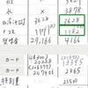 【感謝記事第三弾】8月の家計簿締め