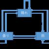 隠れマルコフモデル(HMM)と条件付き確率場(CRF)