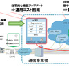 DHCPやNATを通信事業者にオフロードする「vCPE」、NECがフィールド実験を完了