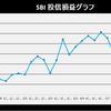株式投資 7月第1週の成績