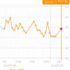 糖質制限ダイエット日記 2/6 61.7kg 前回比+1.5kg 正月比▲0.4kg