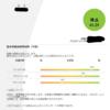 【基本情報技術者】ほぼゼロ勉強でCBT受験(午前)→61.25点