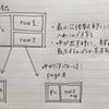 Vue.jsで親で定義したパラメータを子に渡して要素の表示を操作する(v-if)