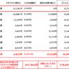 格安SIM料金~搾取されないよう毎月管理(12月末実績値)~