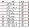 マーメイドステークス予想(1回目)