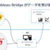 Tableau Online ではなくTableau Bridge で!データ取得をスケジューリング