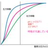 ヘモグロビンの酸素解離曲線の考え方