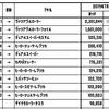 【ガバエイム奮闘記#98】塗りPランキング(2019年7月版)