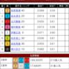 オートレース 人生最高額の的中!!!