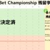 【Sky Bet Championship】残留争いについて