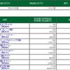 7/12 デイトレ結果 大負け