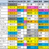 【オーシャンステークス(G3) 偏差値確定2021】1位はカレンモエ