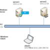 IISのインストール(server1)