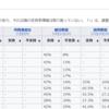 内閣支持率のデータの分析1 - R言語でウィキペディアの表をスクレイピングする。