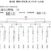 2021-08-06 【中止】関東大会 女子スタ出場