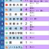 京都大学特色入試 5年累計合格数ランキング