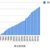 富士フイルムを1990年から積み立て投資するとどうなるか