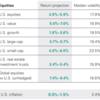 2020年10月時点 ヴァンガードの予測 今後10年間の各資産クラスリターン