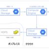 Google Compute Engine を用いた機械学習モデル学習バッチのスケジュール実行