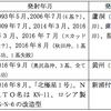 """北朝鮮""""制裁ごっこ""""から卒業せよ!日本の安全・生存は、核兵器製造/弾道ミサイルへの先制破壊力の即時配備だ ──第二次世界大戦前夜の国際連盟イタリア制裁の愚行を繰り返す日本"""