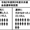 日弁連選挙で、法と正義、ひいては民主主義の担い手たる弁護士の投票率は…