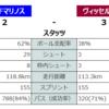 2020 J1リーグ 第20節 横浜Fマリノス vs. ヴィッセル神戸,  第21節 柏レイソル vs. ヴィッセル神戸