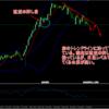 【USD/JPY 売り】 全ての時間足で弱い、売りで攻める展開