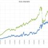 本日の損益 +108,902円