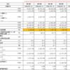 有価証券報告書の読み方をマスターする2 第一部【企業情報】第1【企業の概況】