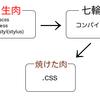 CSSのプリプロセッサーとポストプロセッサーはどれがイイ?