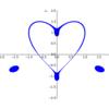 Python で陰関数のグラフの表示