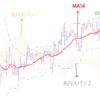 【トレード】テクニカル分析入門①(インジケーター)