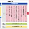 【試験対策】情報処理技術者試験 システム監査技術者【試験情報まとめ】