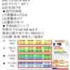 【地震予知】磁気嵐ロジックでは国内危険度は7月2~6日がL7(要警戒)・7月7日がL6(要警戒)・7月8~11日がL5(警戒)!地磁気の乱れが『南海トラフ地震』などの大地震のトリガーに!?