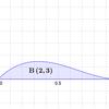 beta( ) - ベータ関数・下側不完全ベータ関数