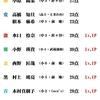 6/24(水)カラコン成績