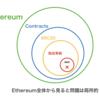 ERC20トークンに起きた脆弱性問題について (BatchOverFlow)
