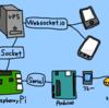 Raspberry PiとArduinoでアクアリウム(その4)「実際にスマホでコントロール編」