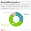 イギリス人がEU離脱の結果に悔やんでいるという報道は本当か?