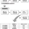 【インボイス制度を読み解く】太陽光事業者必見!!