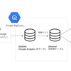Google AnalyticsのBigQuery Exportを使って検索ログデータ分析基盤を構築した