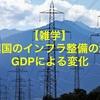 【雑学】新興国のインフラ整備の流れ!GDPによる変化
