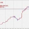 【検証記録】2015/01/16 10:00 ドル円 ブレイクアウト失敗パターン