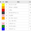 【オープン回顧】2018/2/24-10R-阪神-マーガレットS(オジョーノキセキ)